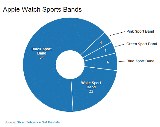 Répartition des ventes de l'Apple Watch